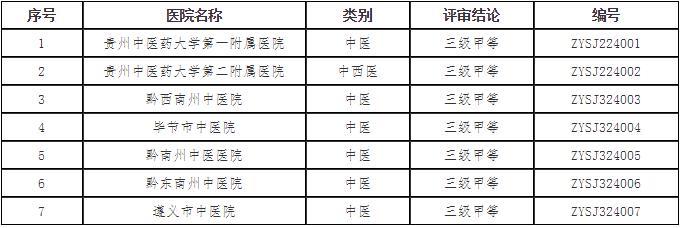 贵州新认定7所中医院为三级甲等中医医院