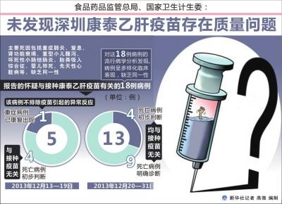 乙肝疫苗做什么检查